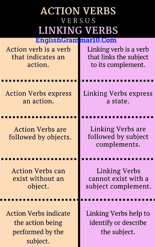 Difference Between Action Verb and Linking Verb