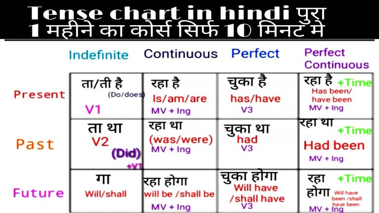 Tense Chart: Tense in Hindi with Rules